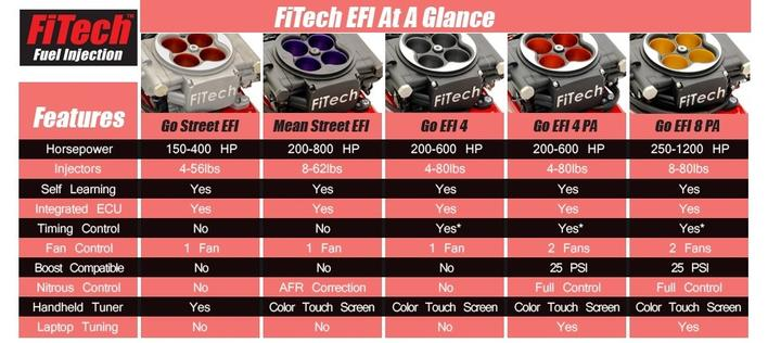 Fitech Mean Street EFI 200hk - 800hk Sort